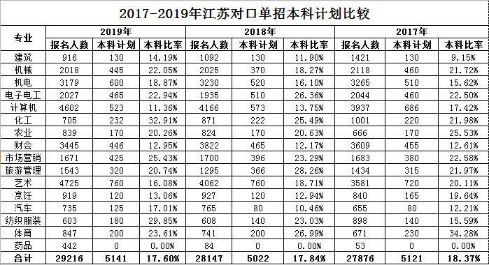 2017-2019年江苏对口单招本科计划比较